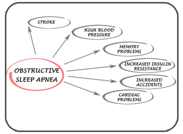 Obstructive Sleep Apnea Issues